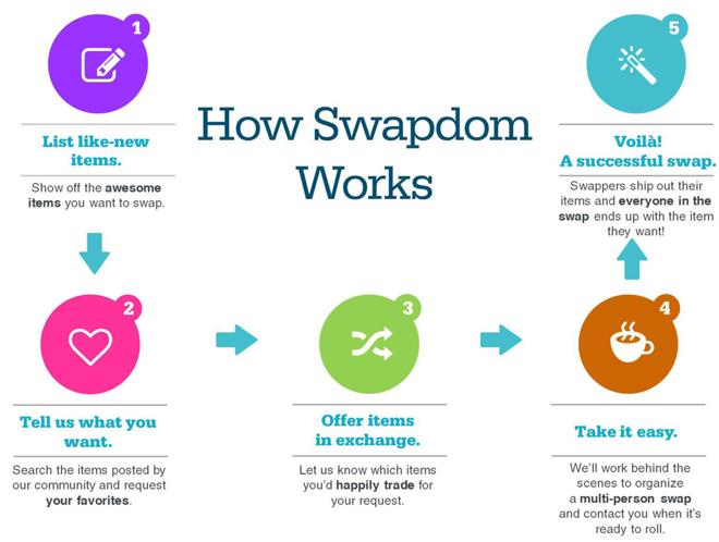 SWAPDOM Presskit Presentation